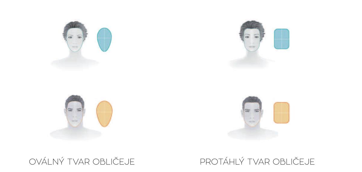 Základní tvary úzkého obličeje