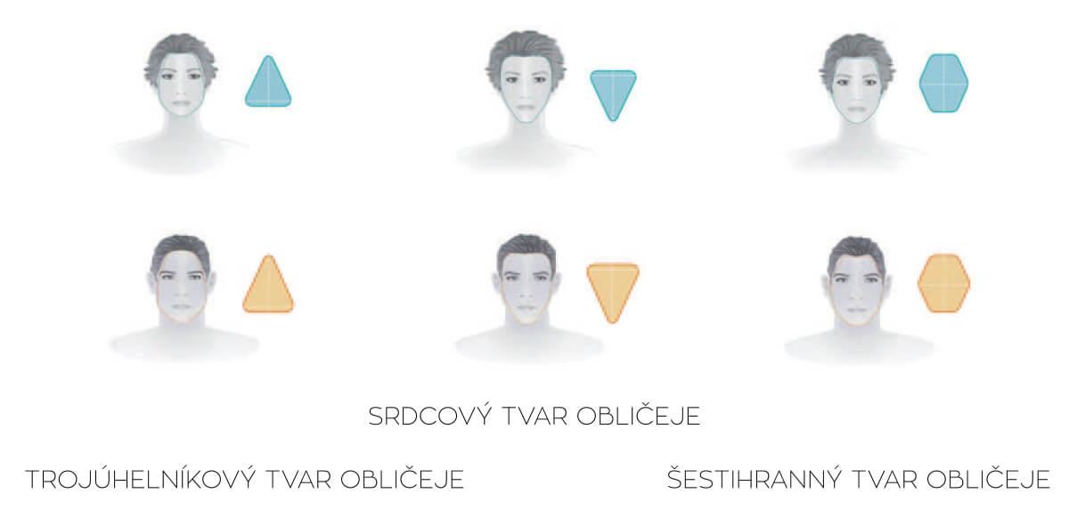 Ostatní tvary obličeje