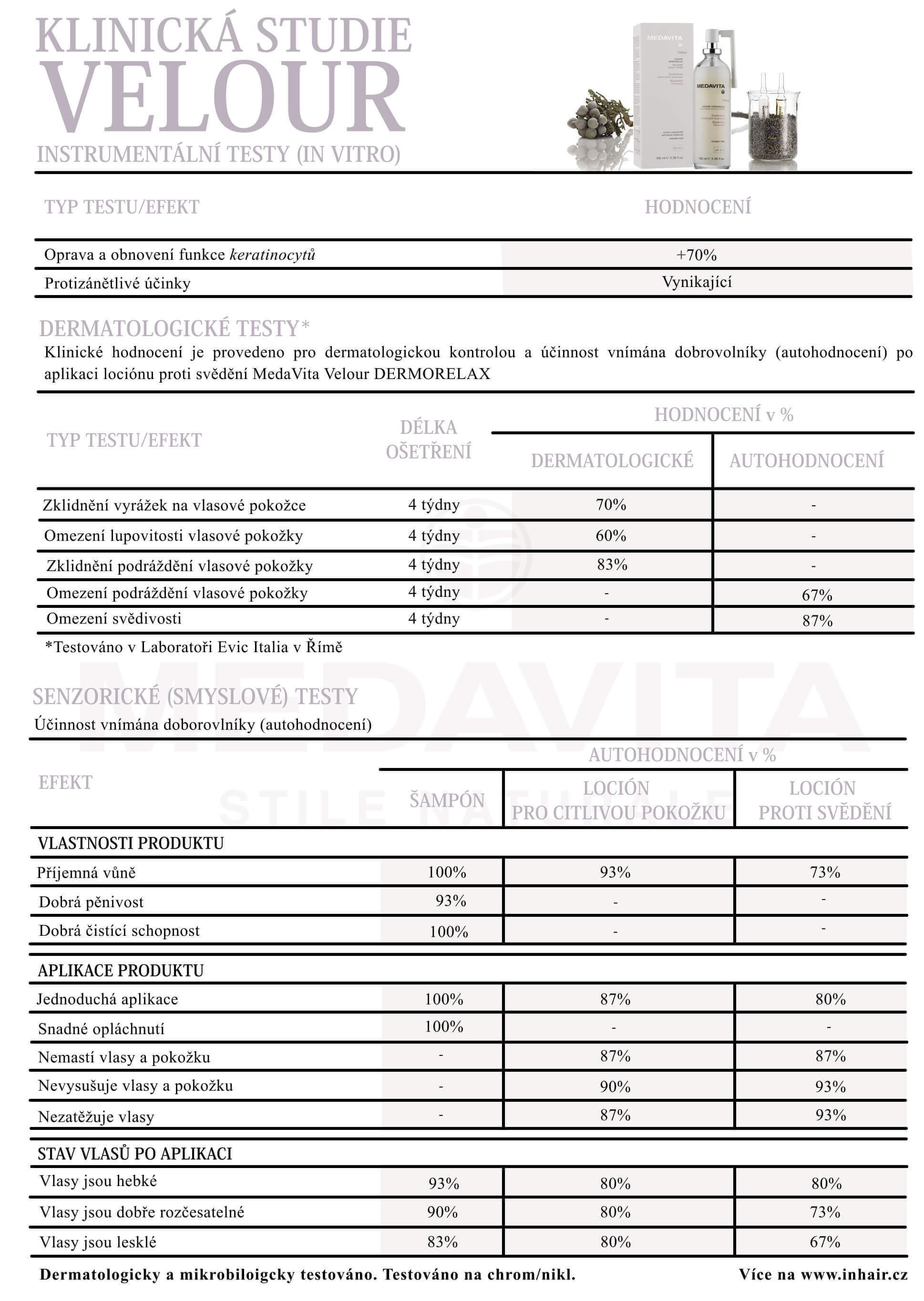 Výsledky účinnosti MedaVita Velour proti svědění