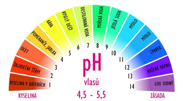 pH vlasů a vlasové pokožkypH vlasů a vlasové pokožky